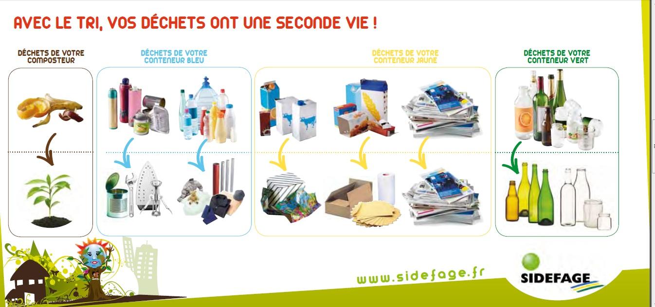 Bien-aimé Gestion des déchets | Mairie de Beaumont YF11